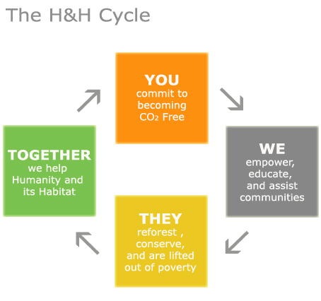 The H & H Cycle